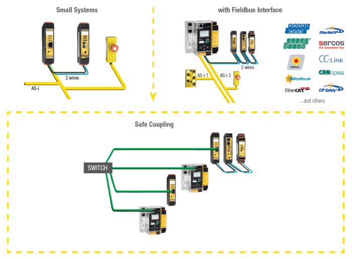 AS-Interface Safe Link
